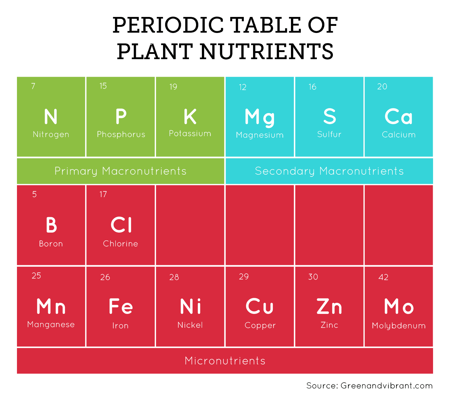 Periodic Tables of Plant Nutrients