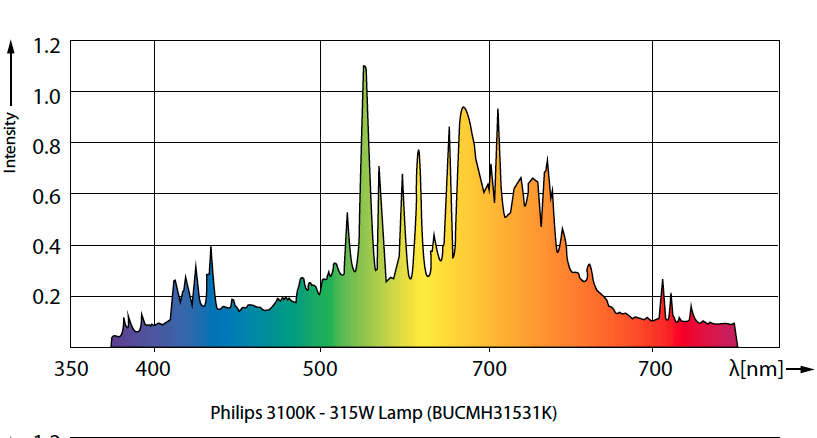 Spectral Distribution of a 3100K CMH Bulb