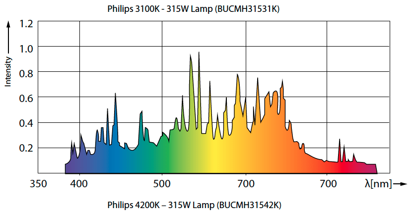 Spectral Distribution of a 4200K CMH bulb