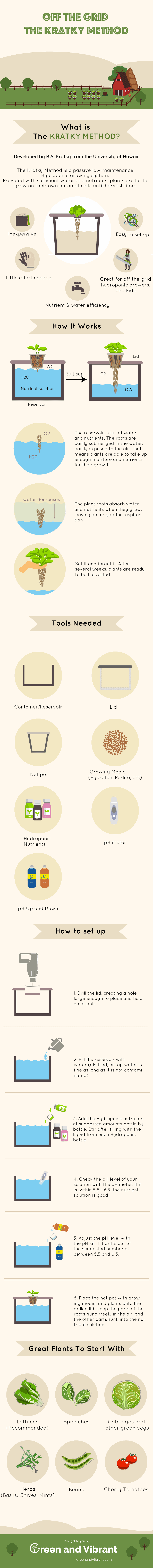 Kratky Method Infographic